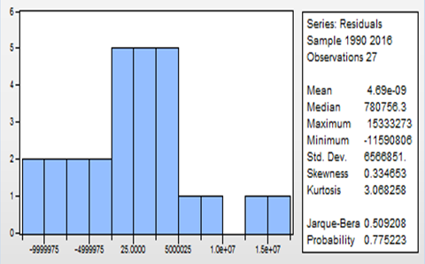Table 4 Graph 1: Histogram diagram Test of Residual Normality Effect of Investment on Poverty