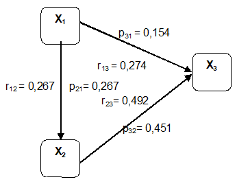 Figure 2: Calculation result of path coefficient on sub-structure 1