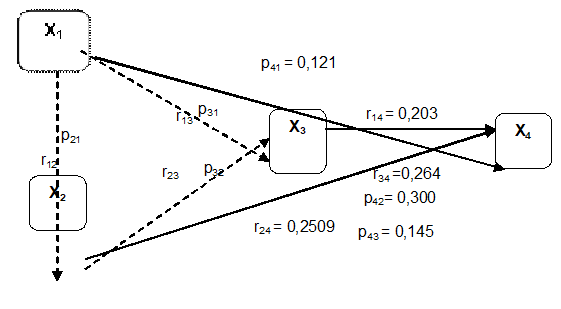 Figure 3: Result Summary of Path Coefficient Test in Research Structure.